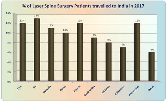 BEST Laser Spine Surgery COST in India| DheerajBojwani Com